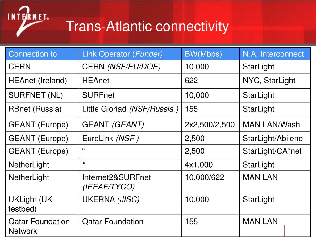 Trans-Atlantic connectivity