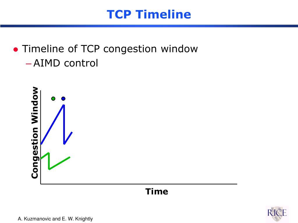 TCP Timeline