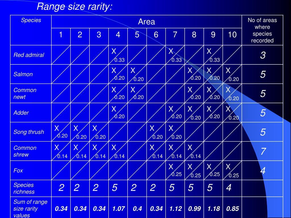 Range size rarity: