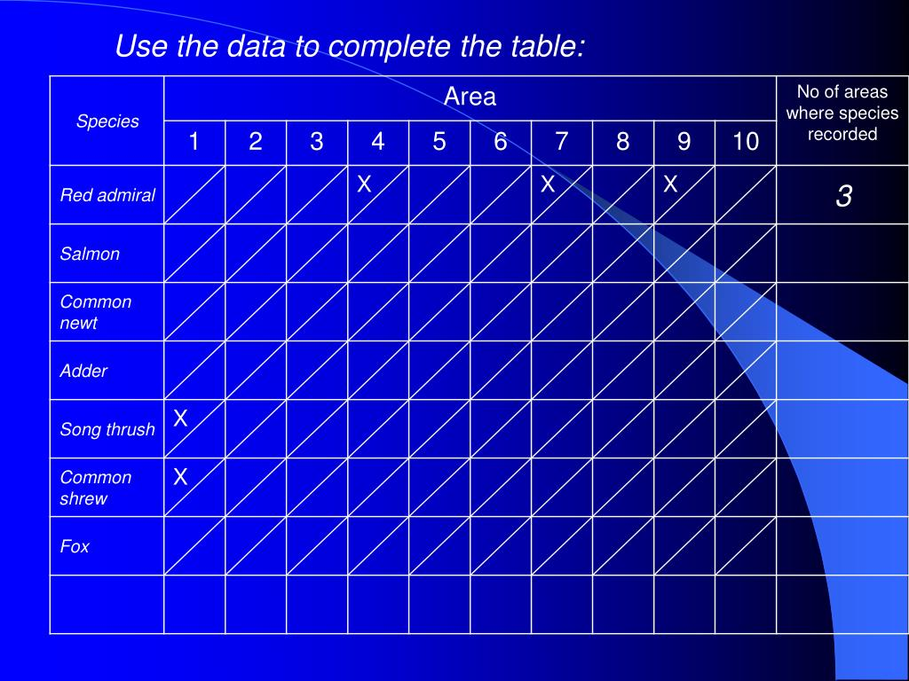 Use the data to complete the table: