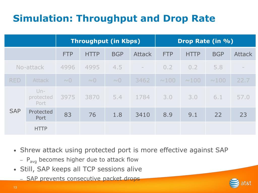 Simulation: Throughput and Drop Rate