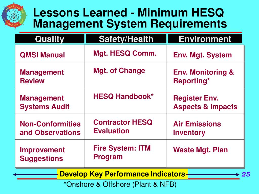 Lessons Learned - Minimum HESQ Management System Requirements