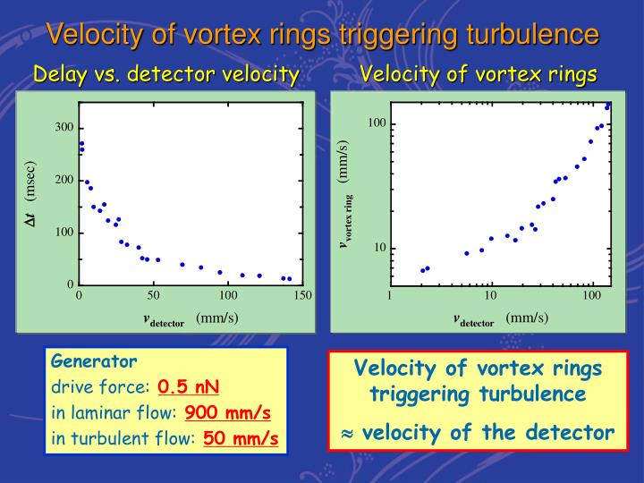 Velocity of vortex rings triggering turbulence