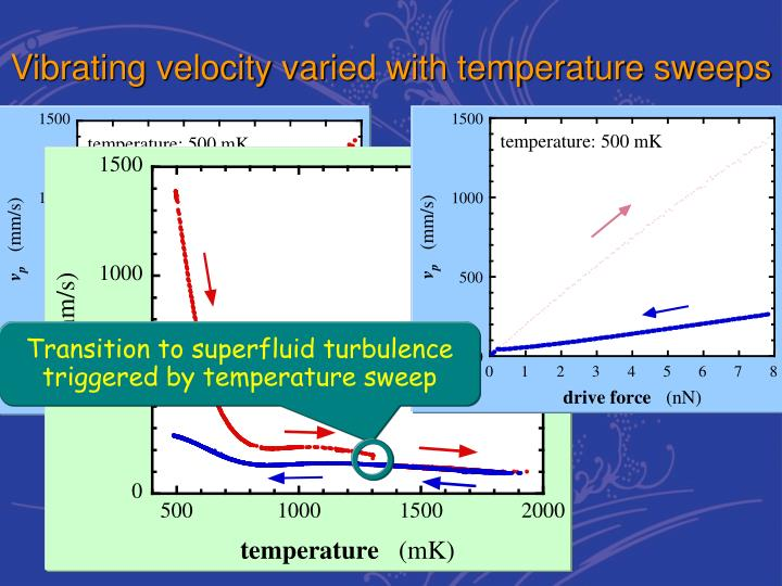 Transition to superfluid turbulence triggered by temperature sweep