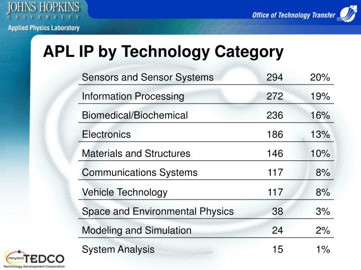 APL IP by Technology Category