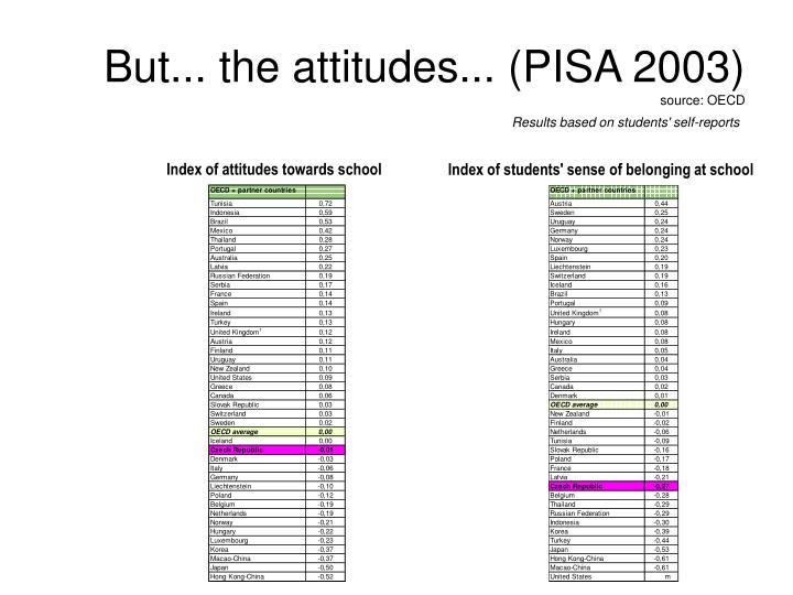 Index of attitudes towards school
