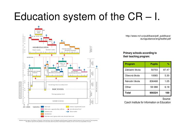 Education system of the