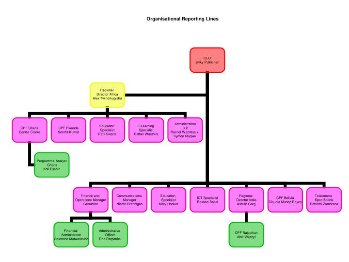 Organisational reporting lines