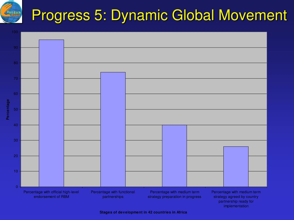 Progress 5: Dynamic Global Movement