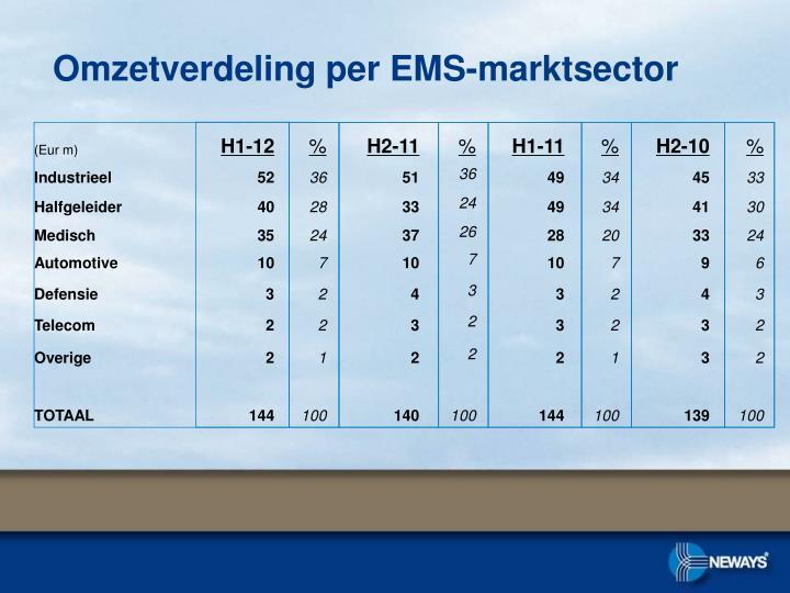 Omzetverdeling per EMS-marktsector