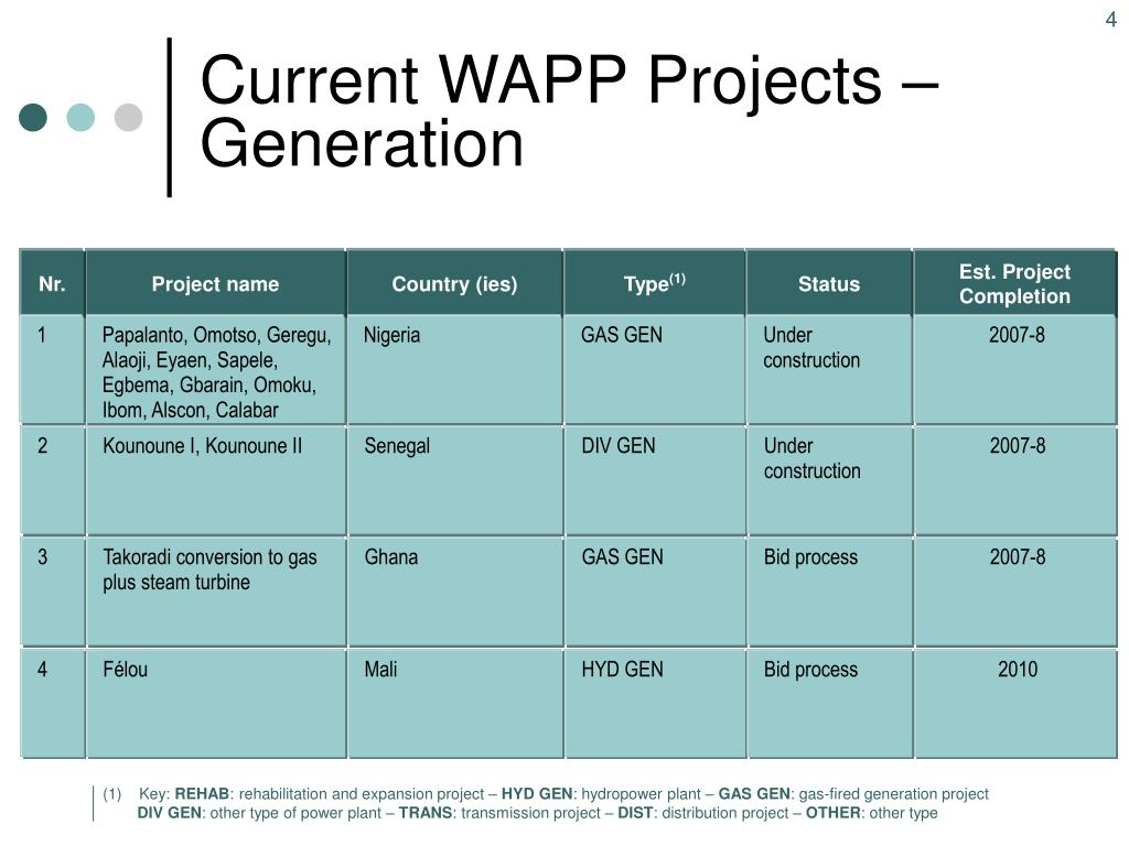 Current WAPP Projects – Generation