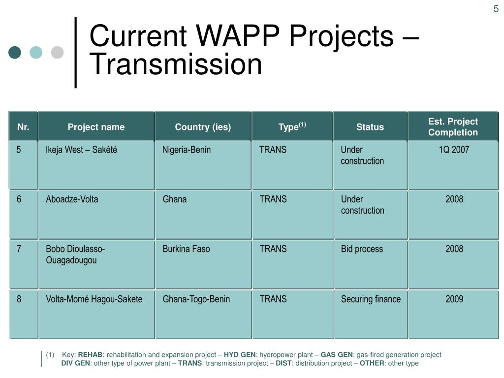 Current WAPP Projects – Transmission