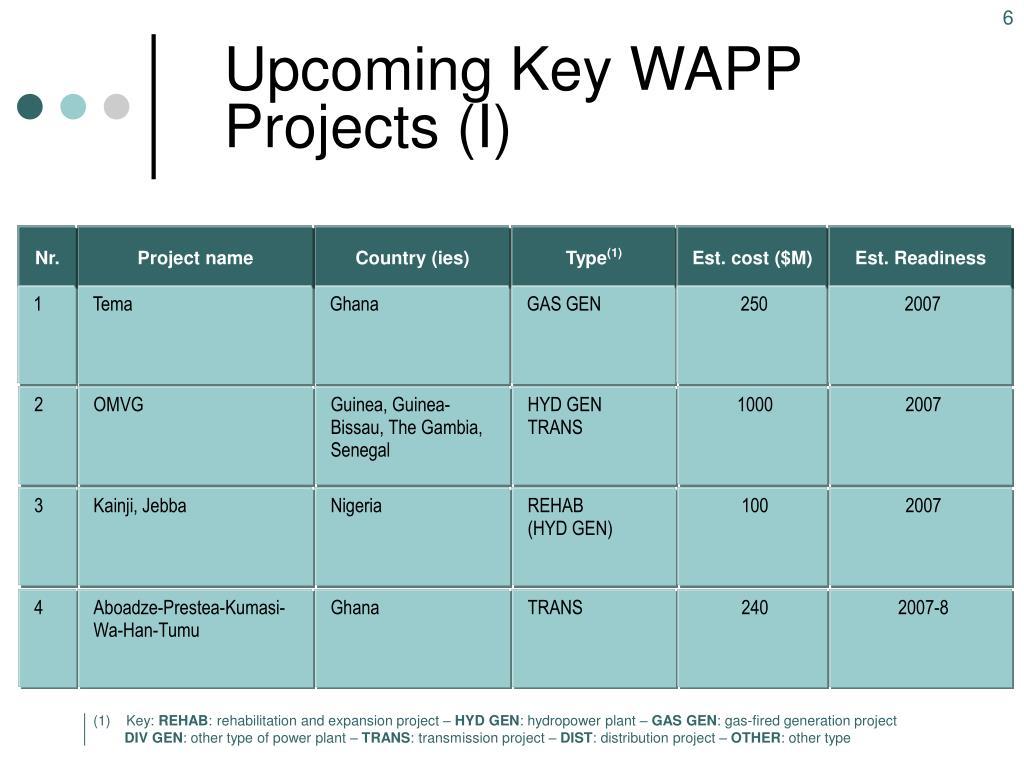 Upcoming Key WAPP Projects (I)