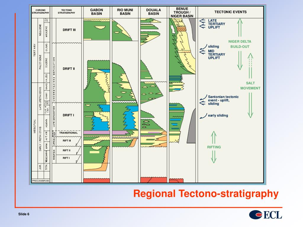 Regional Tectono-stratigraphy