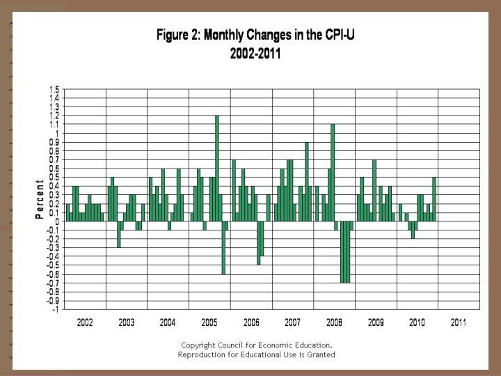 CPI 2002-2011