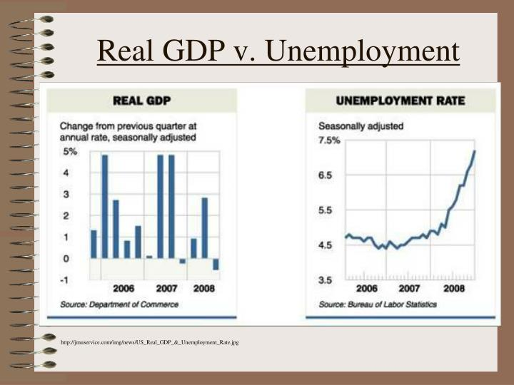Real GDP v. Unemployment