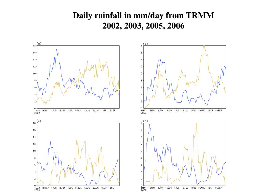 Daily rainfall in mm/day from TRMM