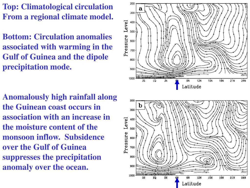 Top: Climatological circulation