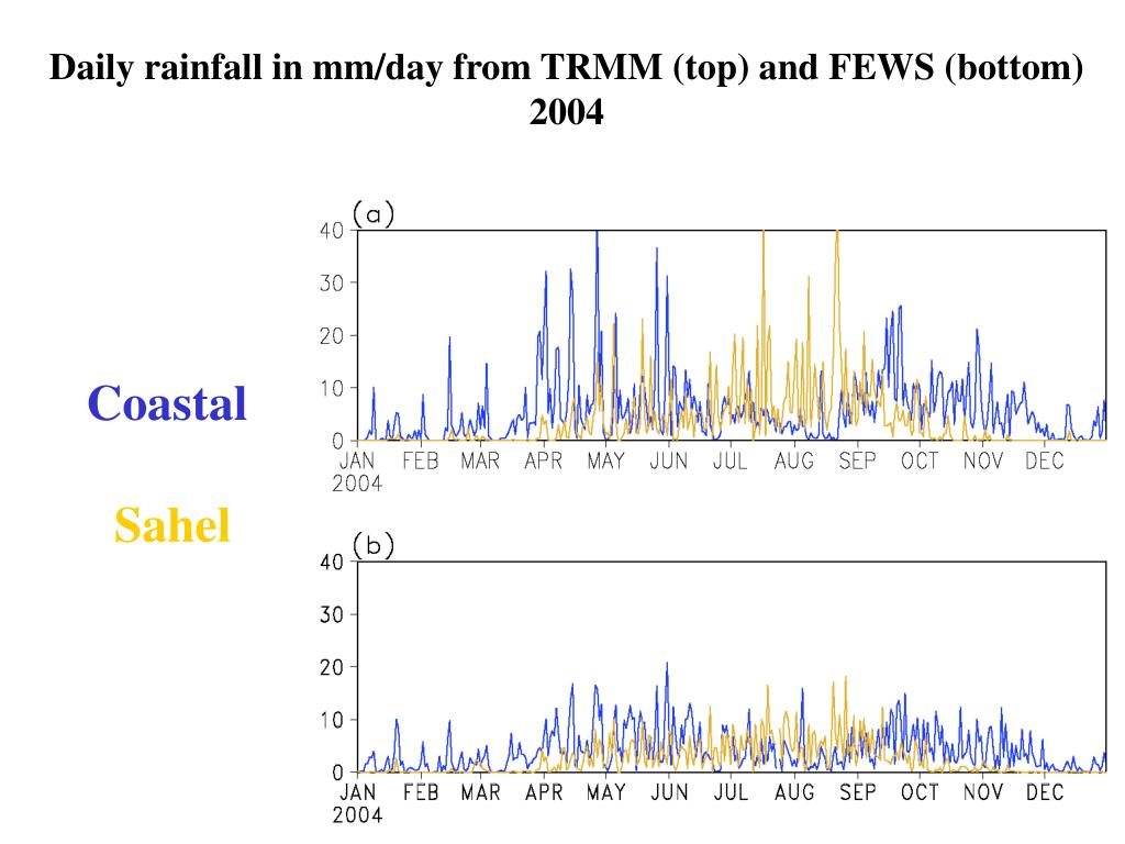 Daily rainfall in mm/day from TRMM (top) and FEWS (bottom)