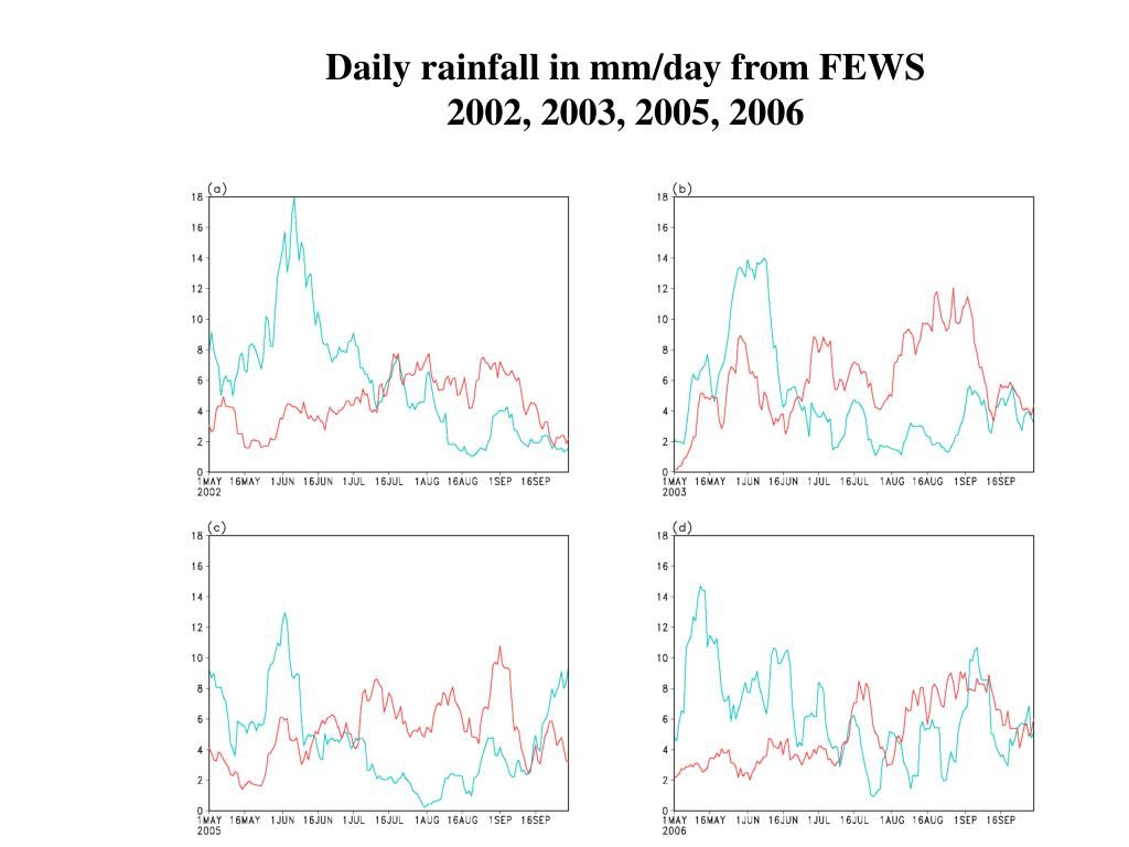 Daily rainfall in mm/day from FEWS