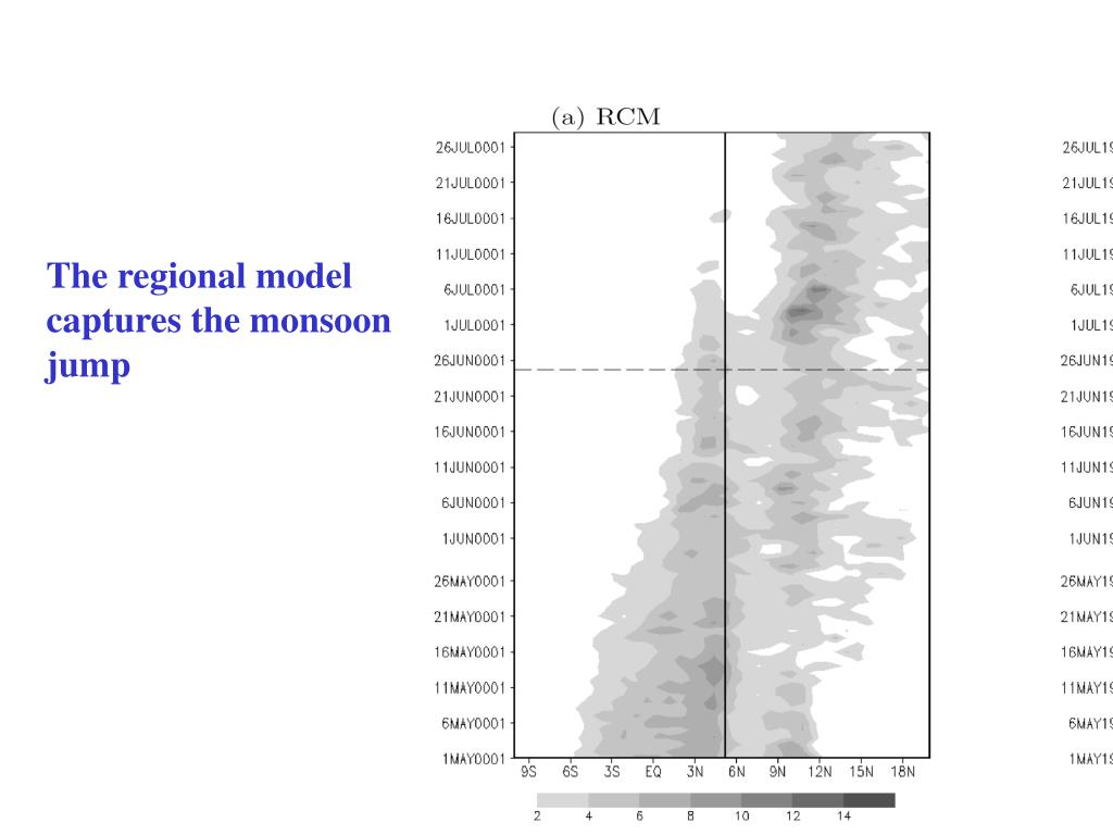The regional model
