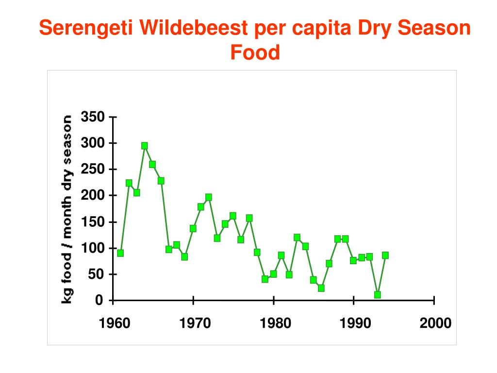 Serengeti Wildebeest per capita Dry Season Food