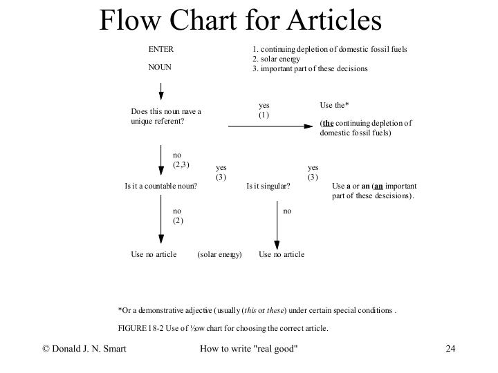 Flow Chart for Articles