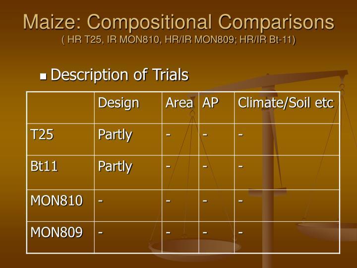 Maize: Compositional Comparisons