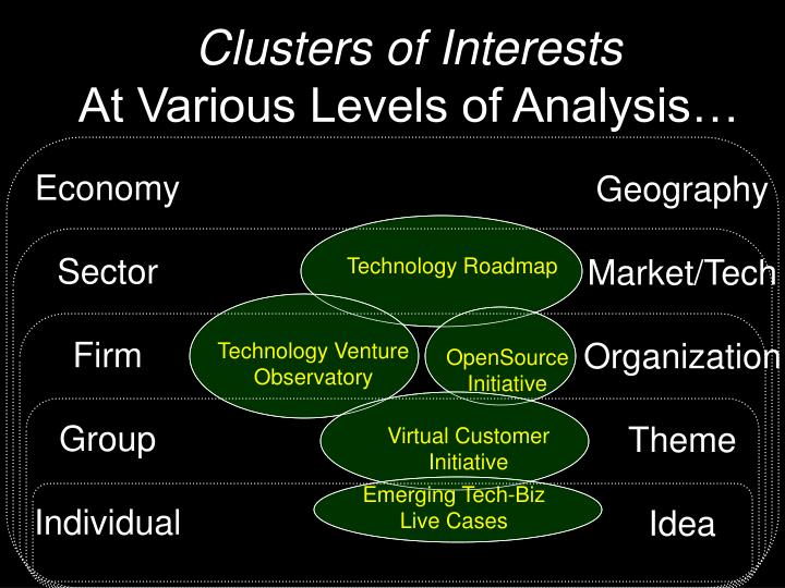 Clusters of Interests