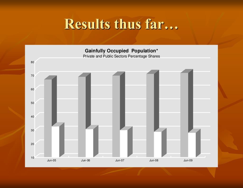 Results thus far…
