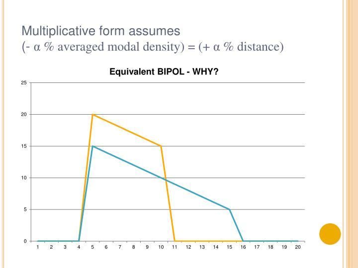 Multiplicative form assumes