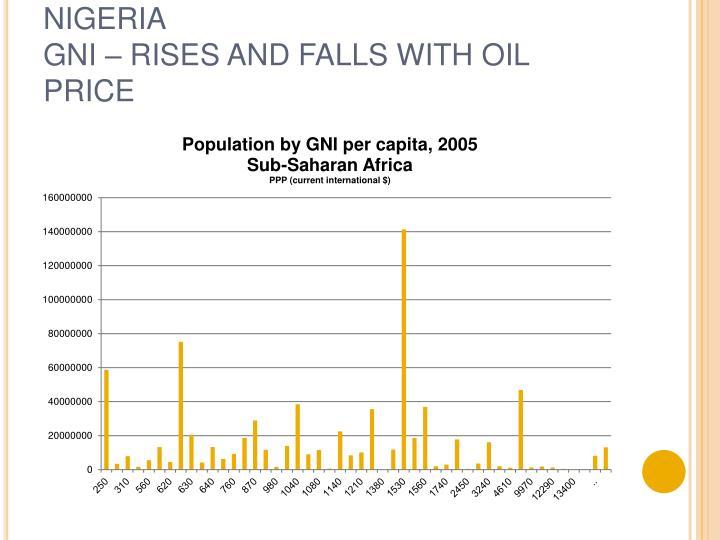 SUB-SAHARAN AFRICA:  MODE = NIGERIA