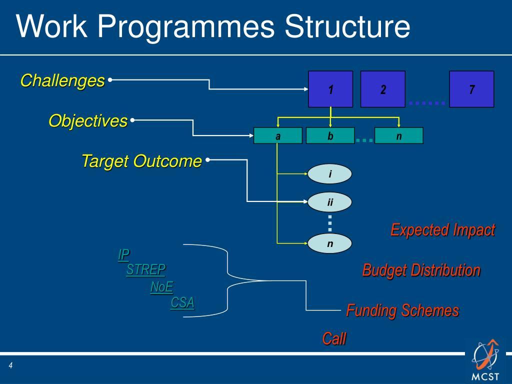 Work Programmes Structure