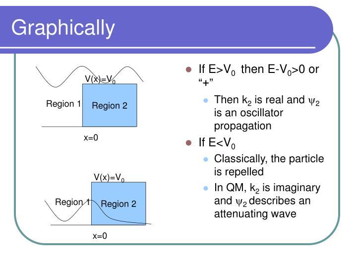 V(x)=V