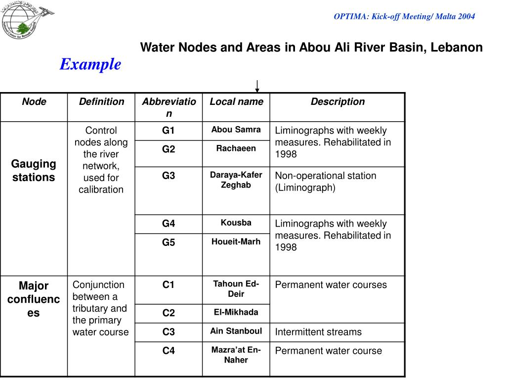 Water Nodes and Areas in Abou Ali River Basin, Lebanon