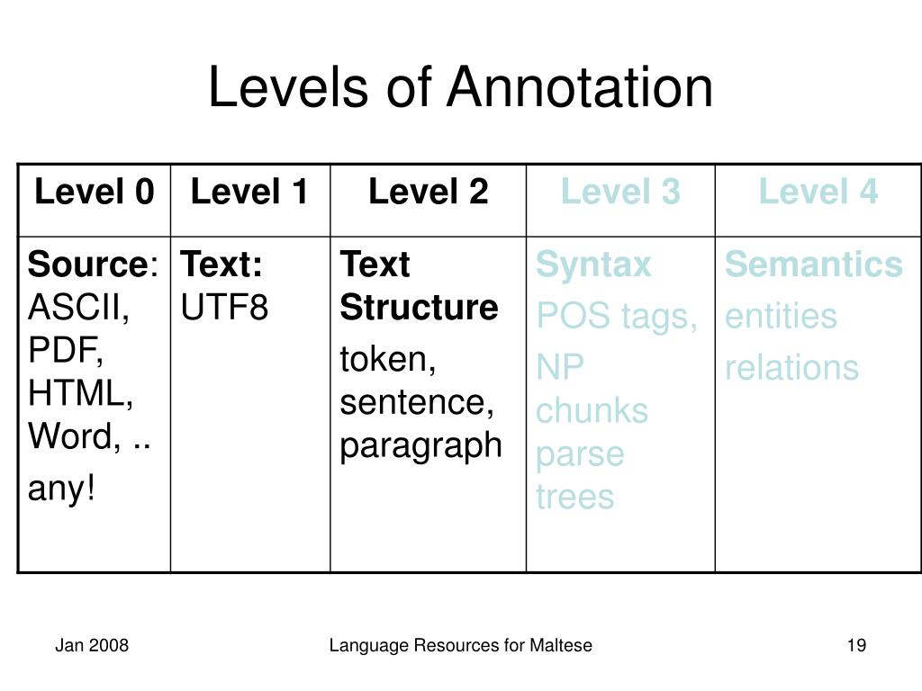 Levels of Annotation