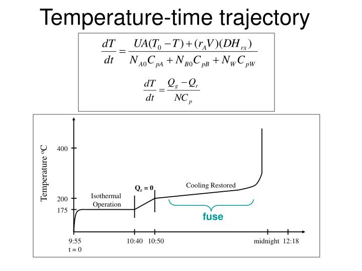 Temperature time trajectory