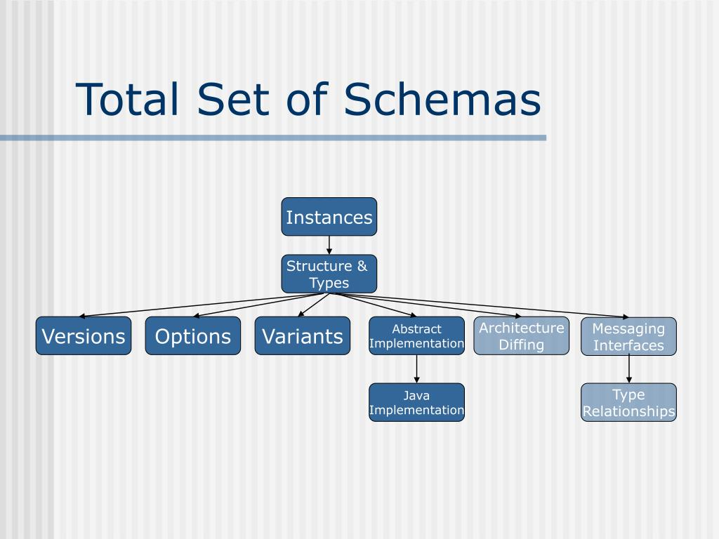 Total Set of Schemas