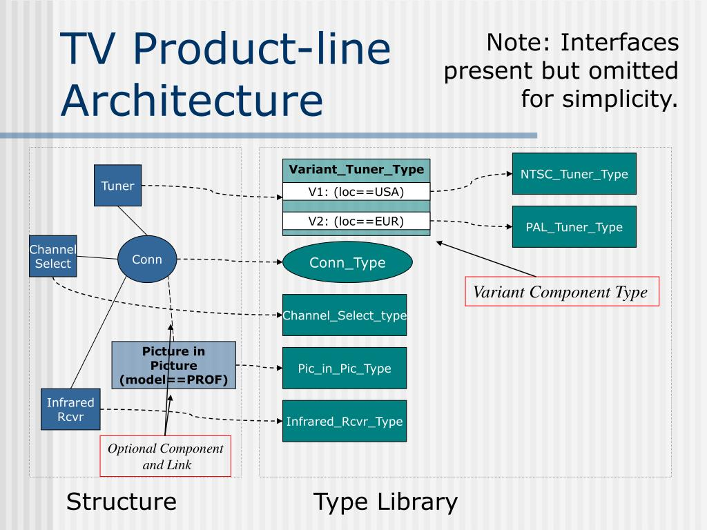 TV Product-line