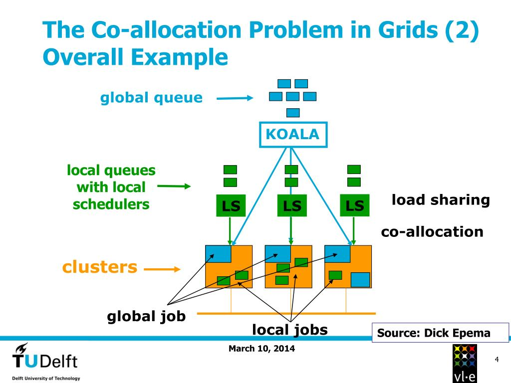 The Co-allocation Problem in Grids (2) Overall Example
