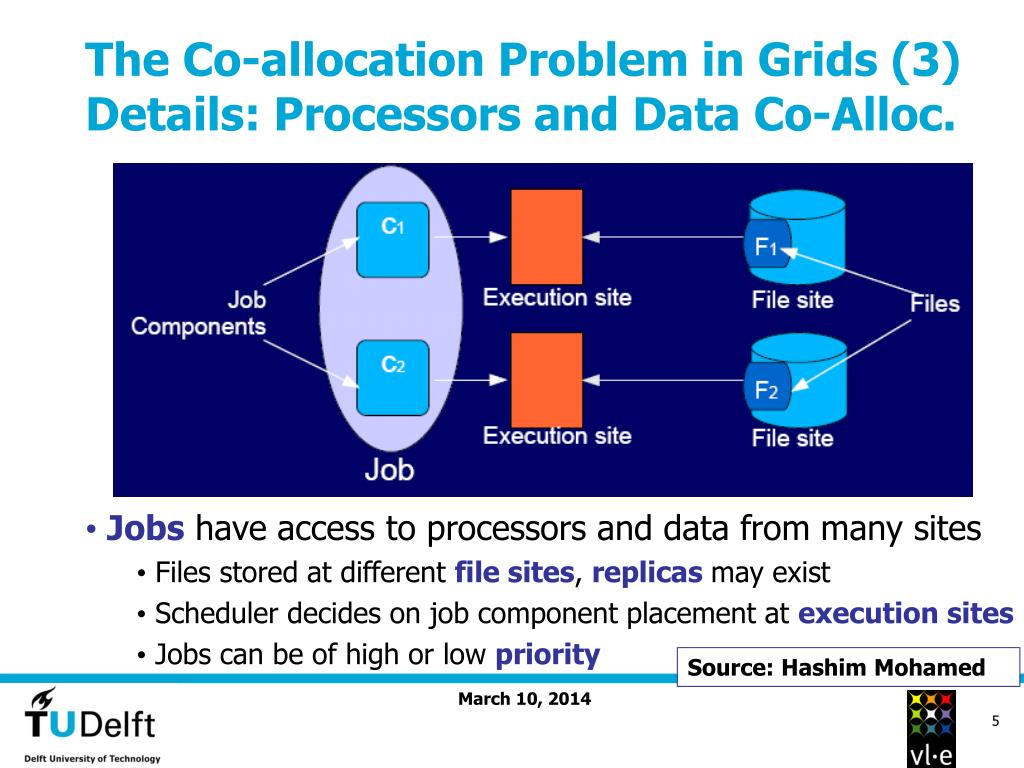 The Co-allocation Problem in Grids (3)