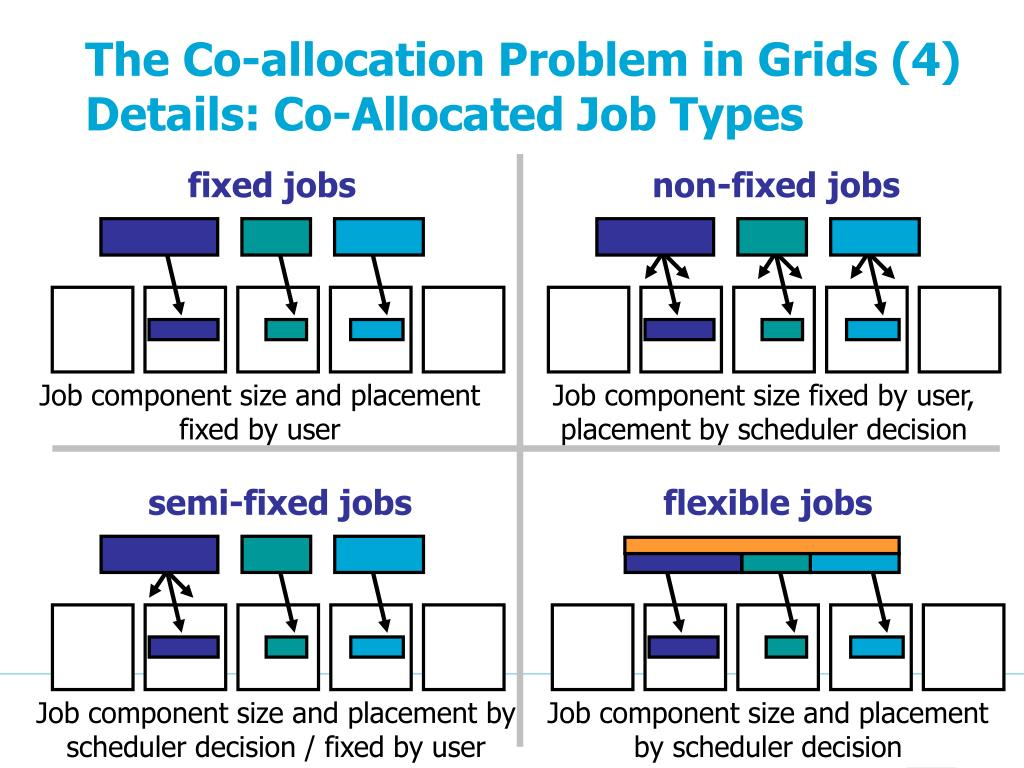 The Co-allocation Problem in Grids (4)