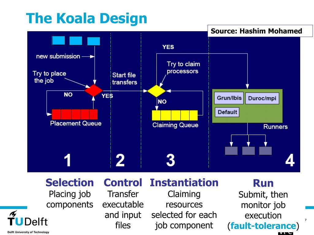 The Koala Design