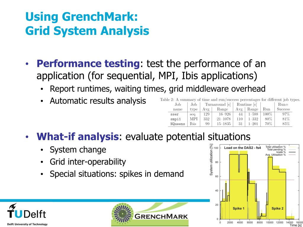 Using GrenchMark: