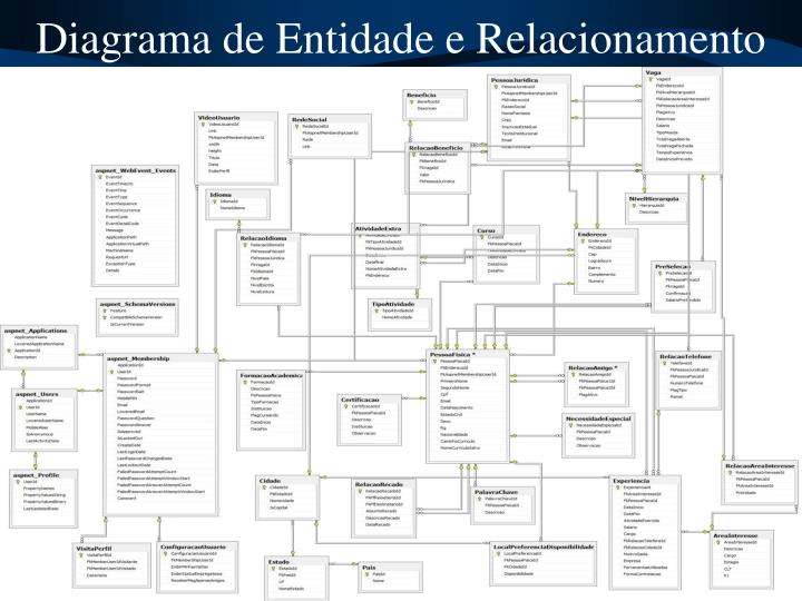 Diagrama de Entidade e Relacionamento