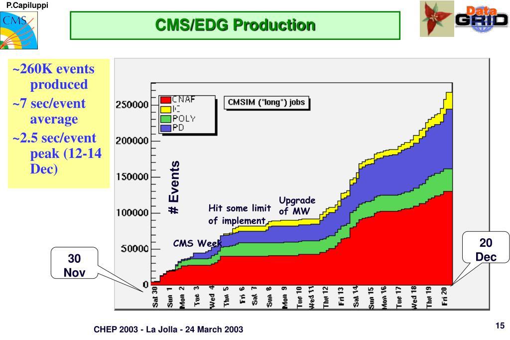 CMS/EDG Production