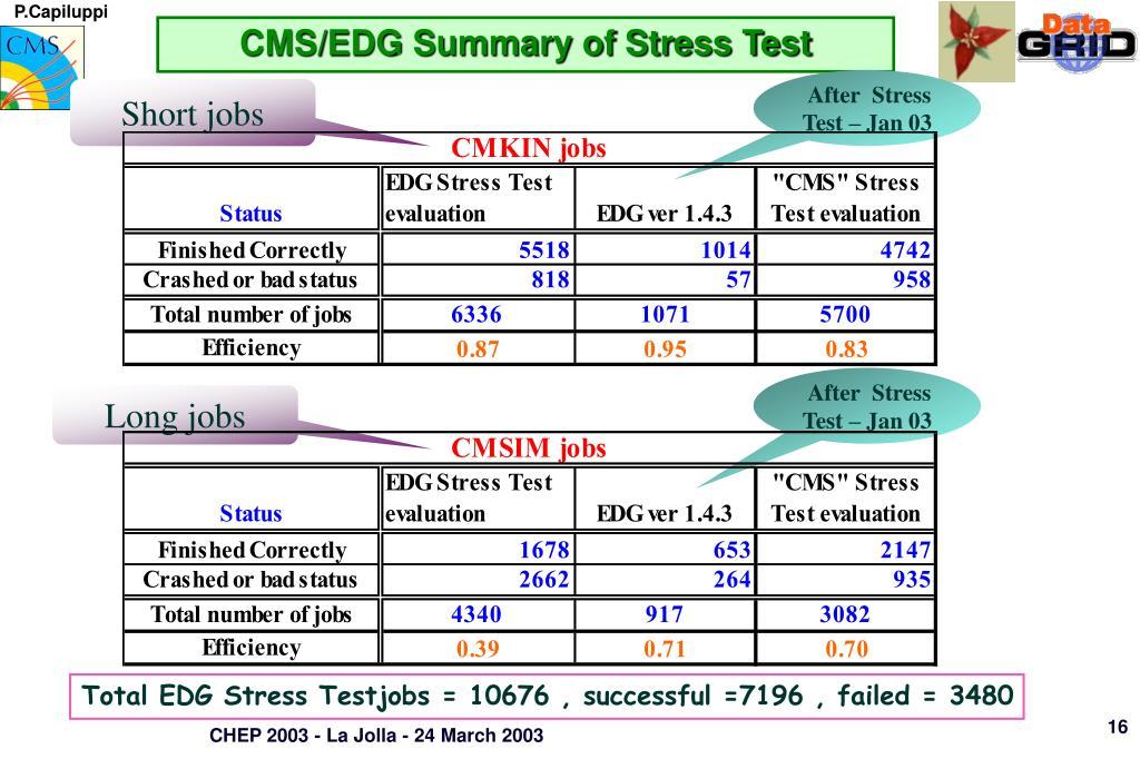 CMS/EDG Summary of Stress Test
