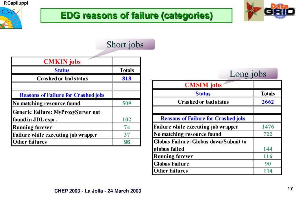 EDG reasons of failure (categories)