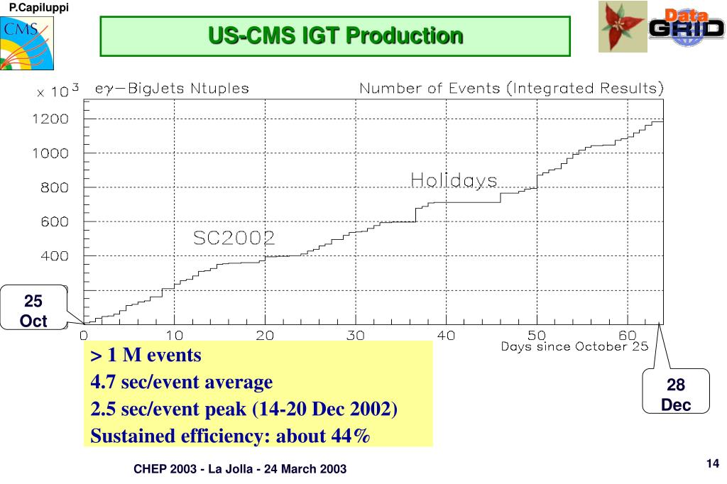 US-CMS IGT Production