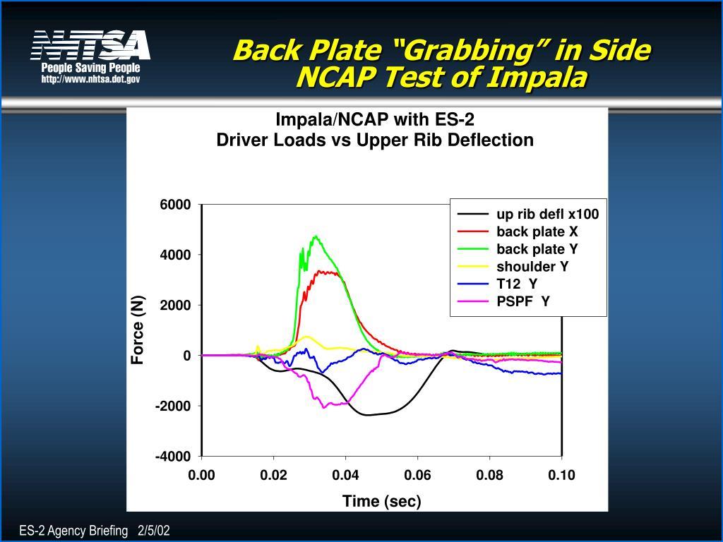 "Back Plate ""Grabbing"" in Side NCAP Test of Impala"